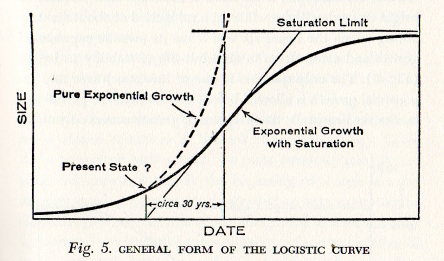 logistische curve